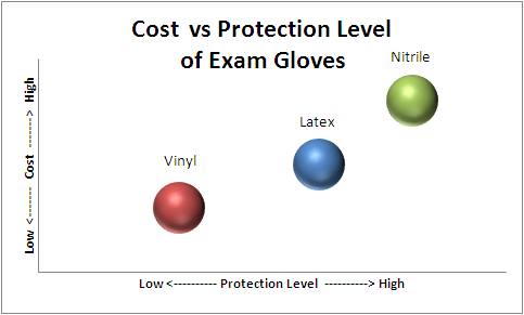 Cost vs Protection Graph of Exam Gloves